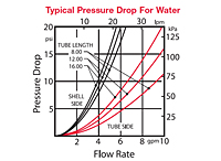23 Series Typical Pressure Drop for Water