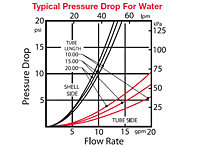 35 Series Typical Pressure Drop for Water