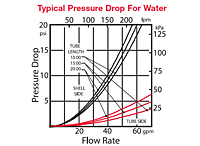 73 Series Shell & Tube Heat Exchangers Typical Pressure Drop for Water