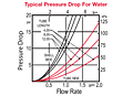 10 Series Typical Pressure Drop for Water