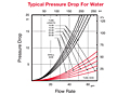 73 Series Typical Presure Drop for Water