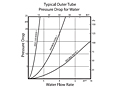 Typical Outer Tube Pressure Drop for Water